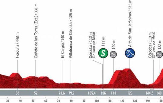 Perfil de la doce etapa de la Vuelta a España 2021 con final en Córdoba