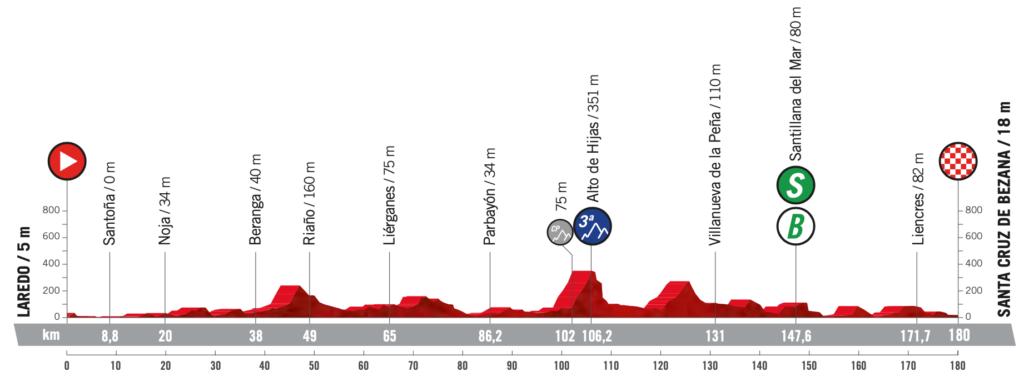 Perfil de la previa de la etapa 16 de la Vuelta a España 2021