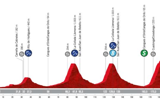 Perfil de la etapa 17 de la Vuelta a España con final en Los Lagos de Covadonga