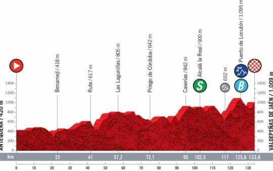 Perfil de la etapa 11 de la Vuelta a España 2021 con final en Valdepeñas de Jaén
