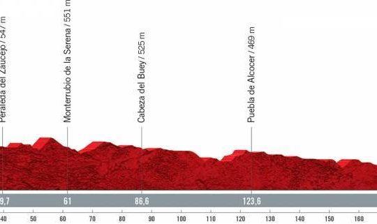 Perfil de la etapa 13 de la Vuelta a España 2021