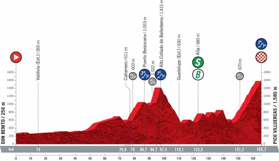 Perfil de la etapa 14 de la Vuelta a España con final el Pico Villuercas, Extremadura