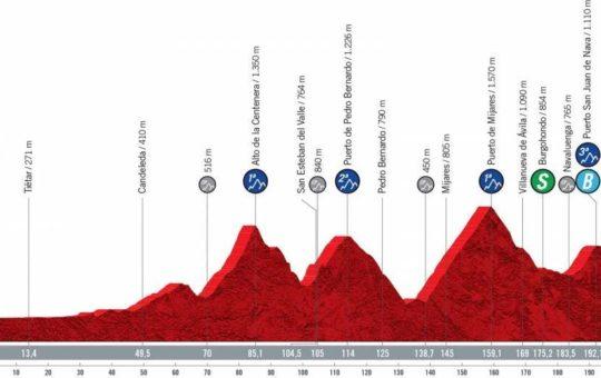 Perfil de la etapa quince de la Vuelta a España 2021 con final en El Barraco