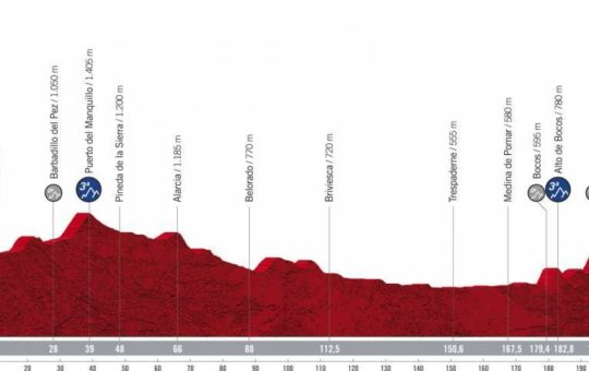 Perfil de la tercera etapa de la Vuelta a España 2021 que finalizaba en el puerto del Picón Blanco