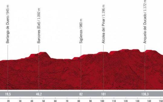 Perfil de la etapa 4 de la Vuelta a España 2021 con inicio en el Burgo de Osma y final en Molina de Aragón.