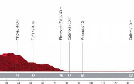 Perfil de la sexta etapa de la Vuelta a España 2021 con final en el alto del castillo de cullera