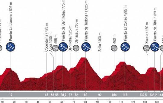 Perfil de la séptima etapa de la Vuelta a España 2021 con final en el Balcón de Alicante