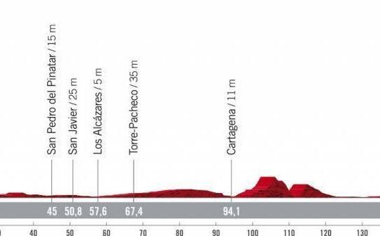 Perfil de la octava etapa de la Vuelta a España 2021 con final en La Manga del Mar Menor. Perfil bastante llano.
