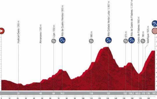 Perfil de la etapa nueve de la Vuelta a España 2021 con final en el Alto de Velefique