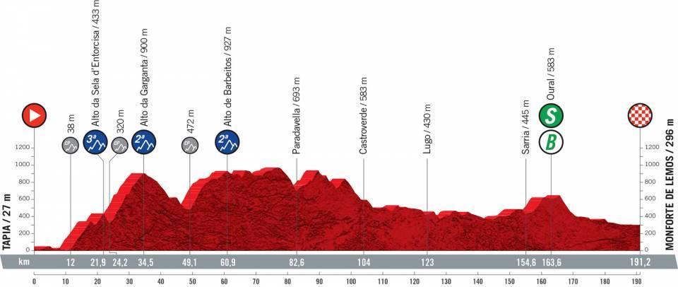 Perfil de la etapa 19 de la Vuelta a España