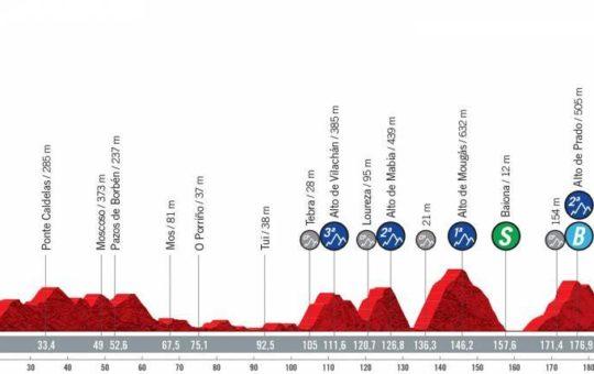 Perfil etapa 20 de la Vuelta a España 2021 con final en Mos. Castro de Herville