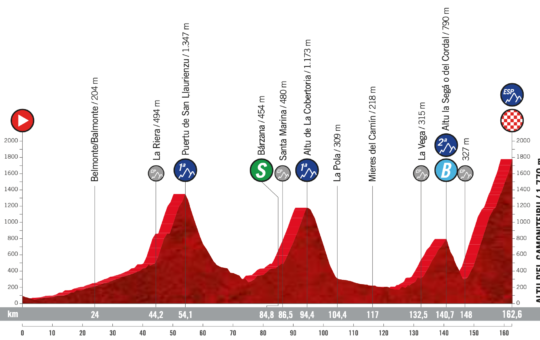 Perfil de la etapa 18 de la Vuelta a España 2021 con final en el Altu d'El Gamoniteiru